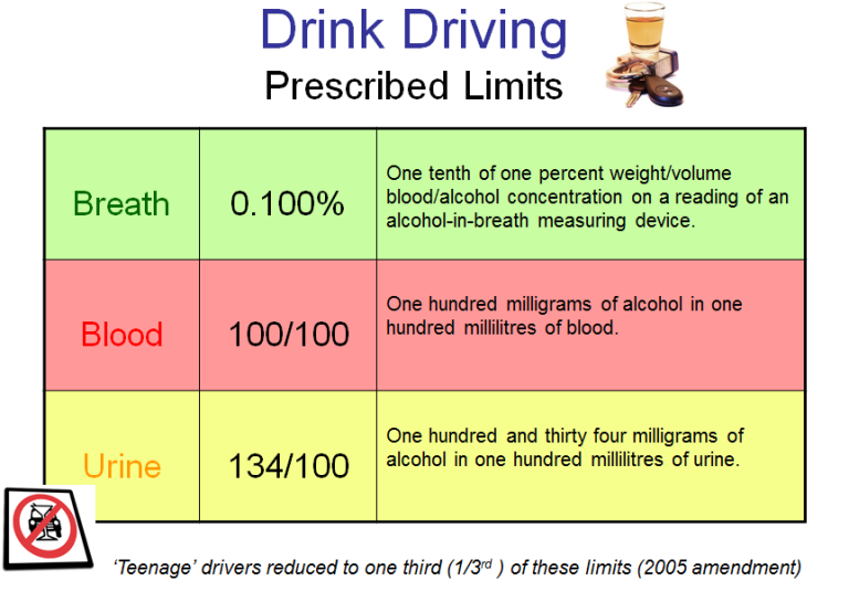 Drink-driving limits.PNG